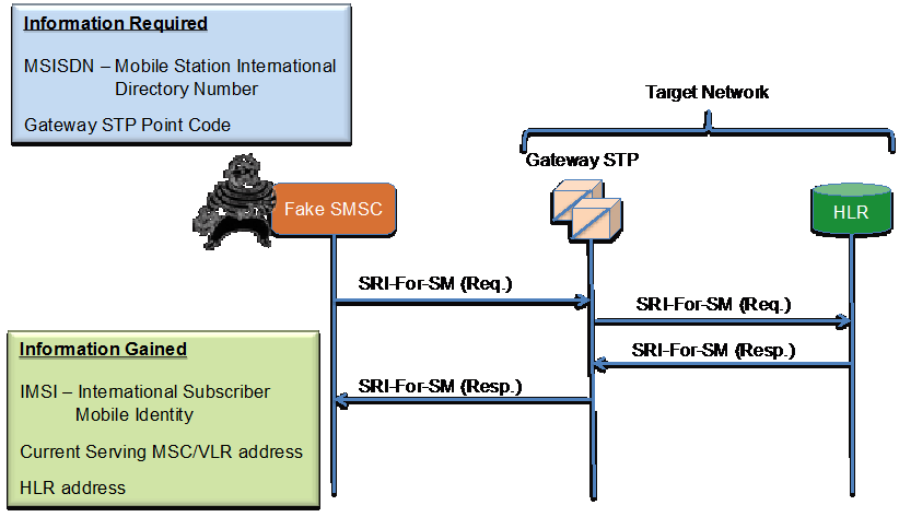 Subscriber Identity Disclosure 3