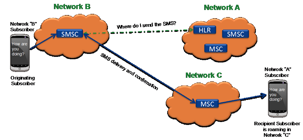 SMS Home Routing 03