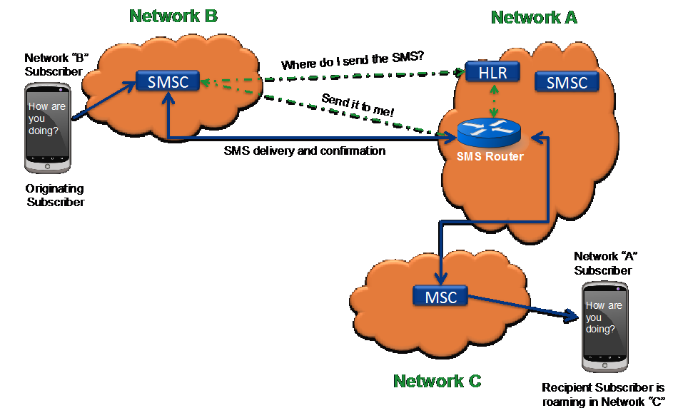 SMS Home Routing 06