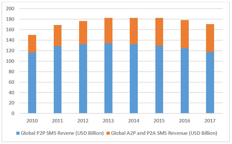 blog-A2P(revenue)