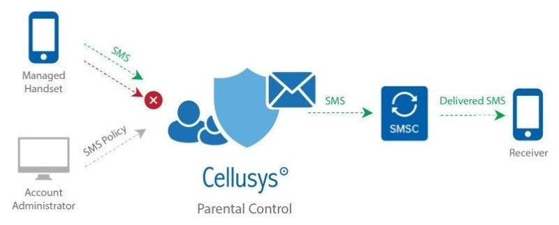 SMS Parental Control
