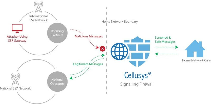 Signalling Firewall, Signalling Security