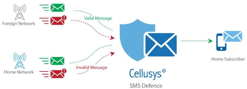 SMS Defence, SMS Security