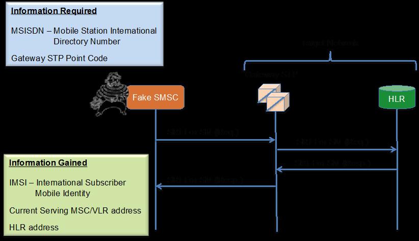 Subscriber Identity Disclosure 3