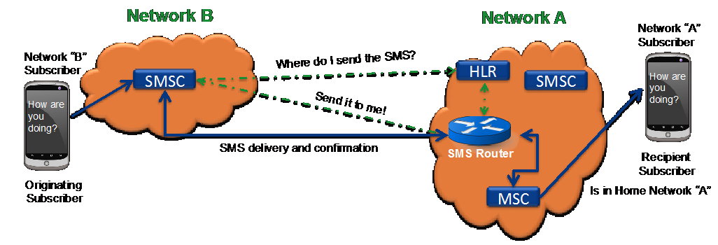 SMS Home Routing 05