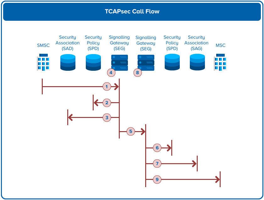 TCAP Call Flow