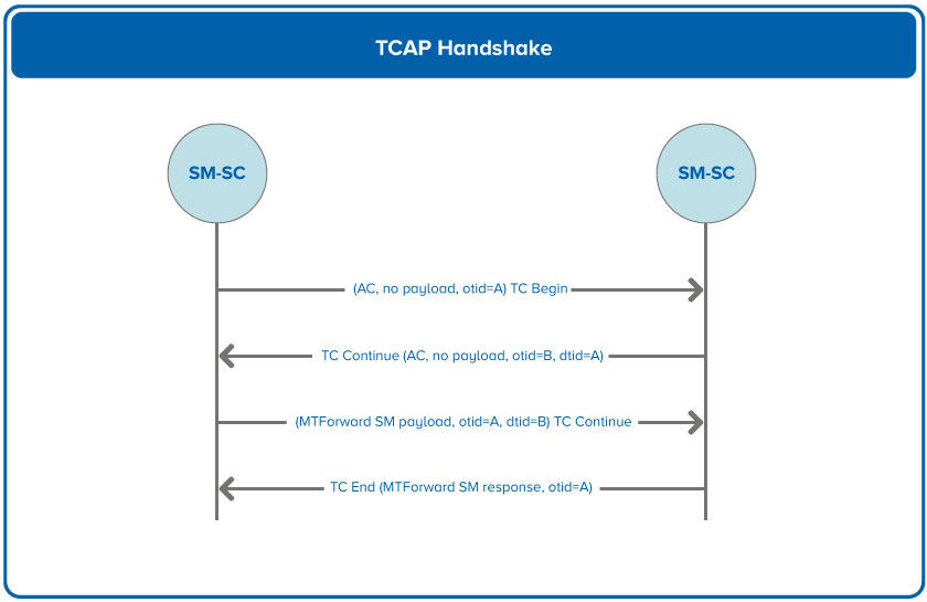 TCAP Handshake