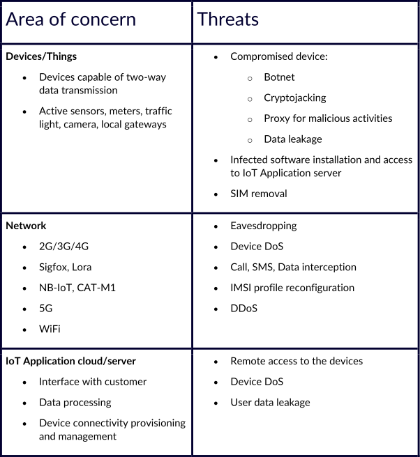 IoT vulnerability and threat categories