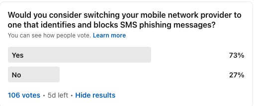 Poll: Would you consider switching your mobile network provider to one that identifies and blocks SMS phishing messages? Yes=73% No =27% 106 votes 5 days